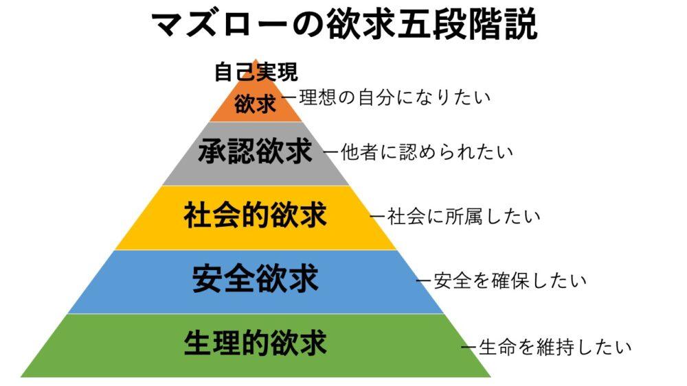 マズローの欲求五段階説とは|人間の持つ5つの本能を解説